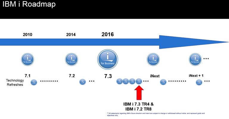 IBM I V7R4